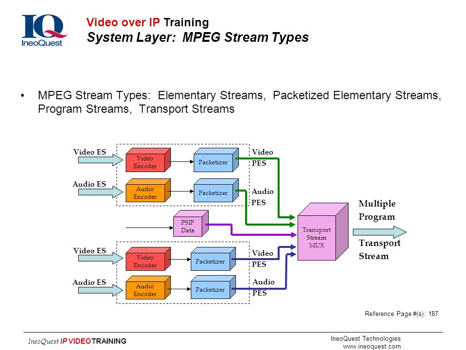 Video over IP Training System Layer: MPEG Stream Types
