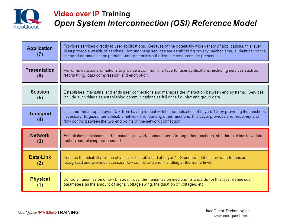 Video over IP Training Open System Interconnection (OSI) Reference Model