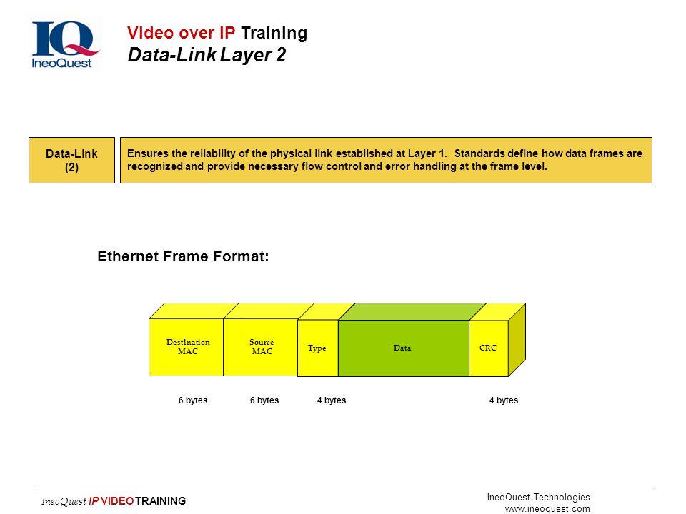 Ethernet Frame Format:
