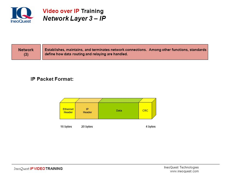 Video over IP Training Network Layer 3 – IP