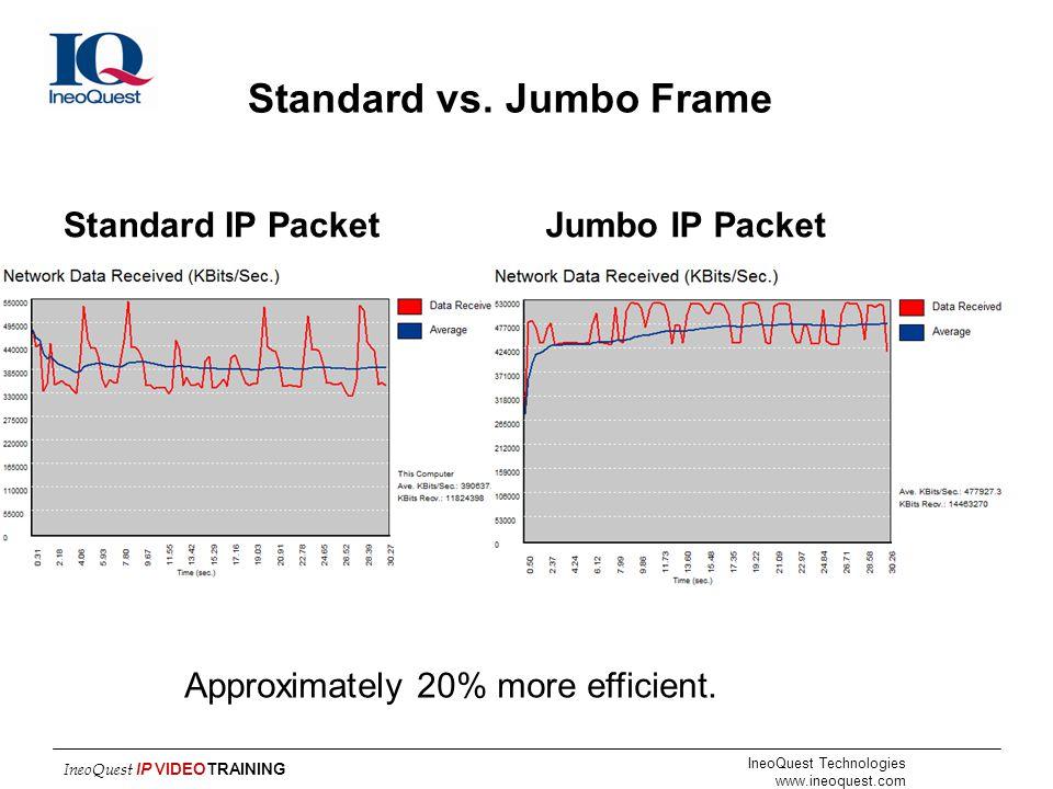 Standard vs. Jumbo Frame