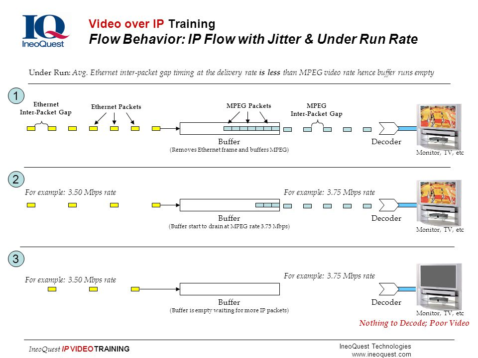 Video over IP Training Flow Behavior: IP Flow with Jitter & Under Run Rate