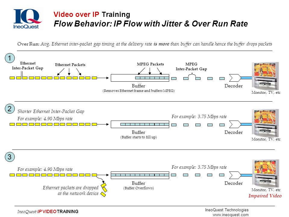 Video over IP Training Flow Behavior: IP Flow with Jitter & Over Run Rate