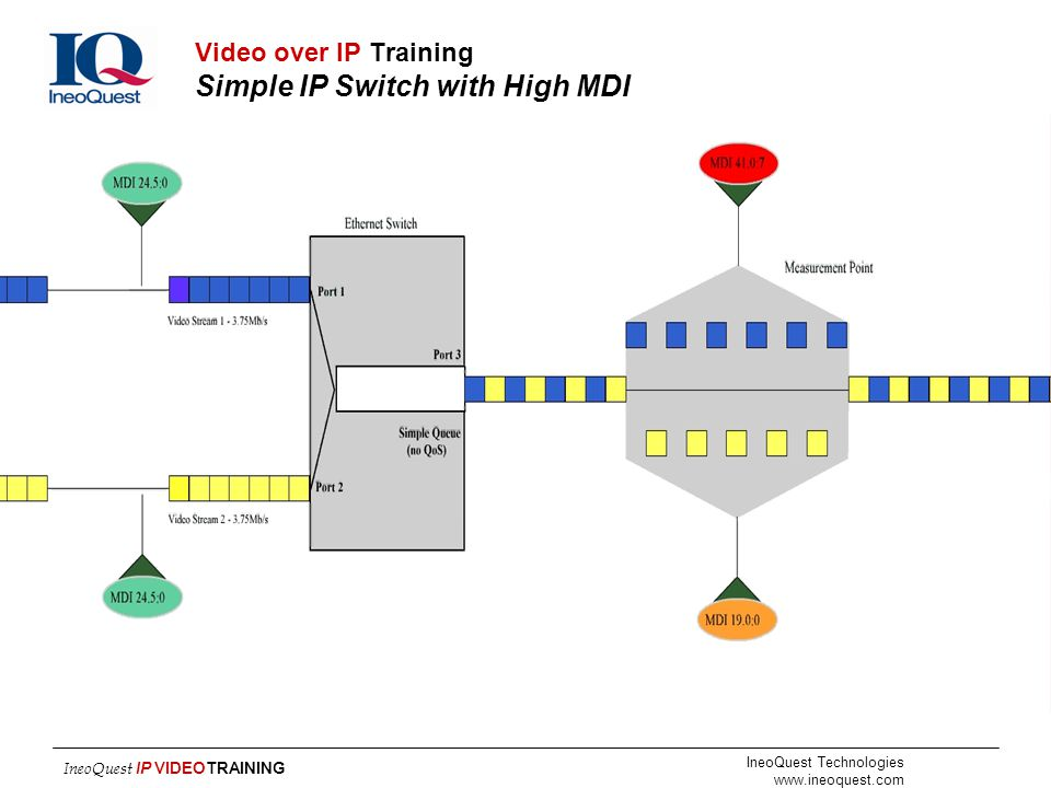 Video over IP Training Simple IP Switch with High MDI
