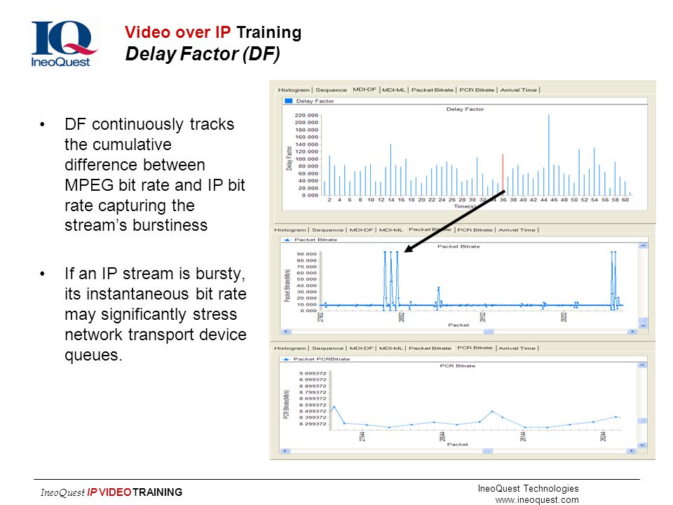 Video over IP Training Delay Factor (DF)