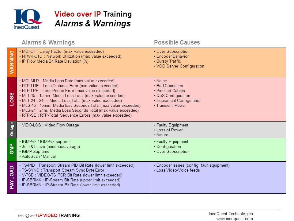 Video over IP Training Alarms & Warnings