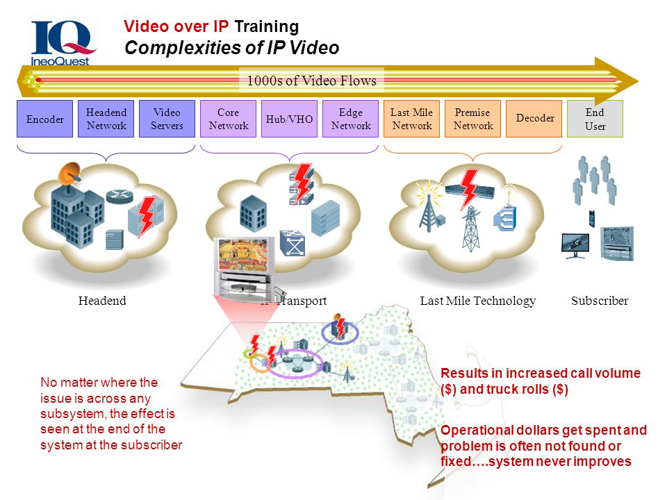 Video over IP Training Complexities of IP Video