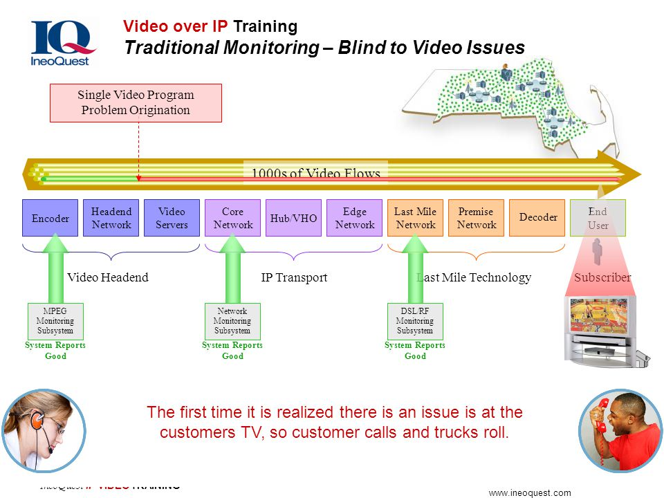 Video over IP Training Traditional Monitoring – Blind to Video Issues