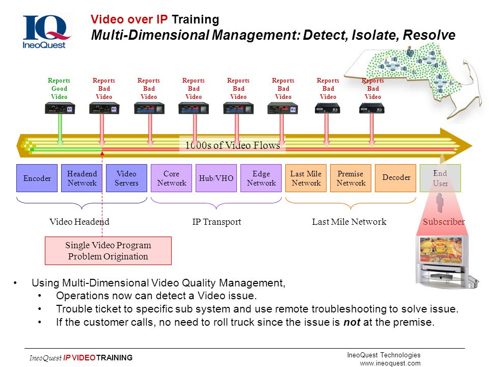Video over IP Training Multi-Dimensional Management: Detect, Isolate, Resolve