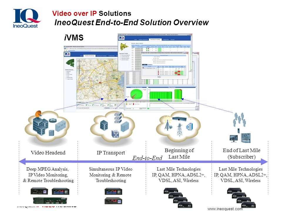 iVMS Video over IP Solutions IneoQuest End-to-End Solution Overview