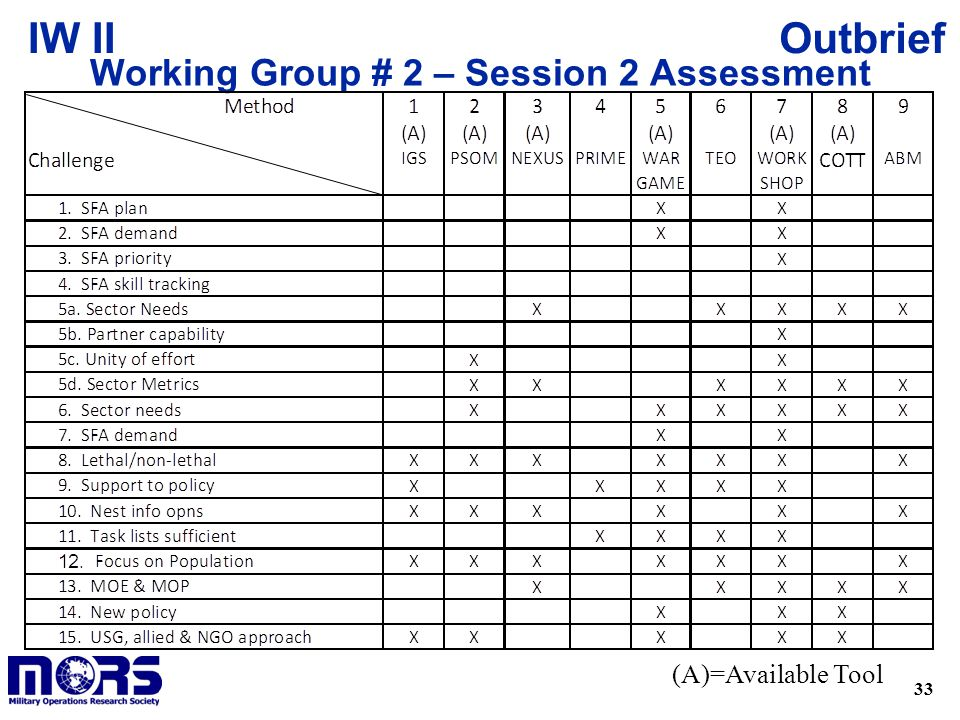 Working Group # 2 – Session 2 Assessment