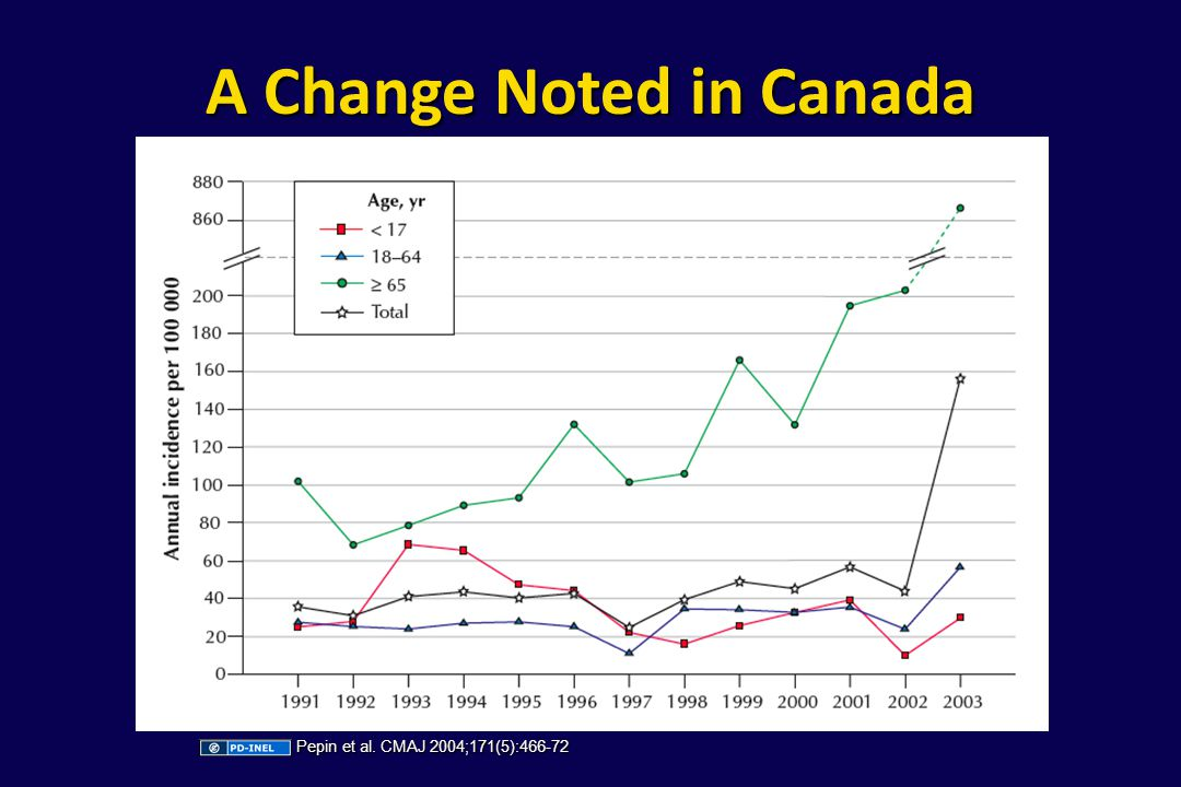 A Change Noted in Canada