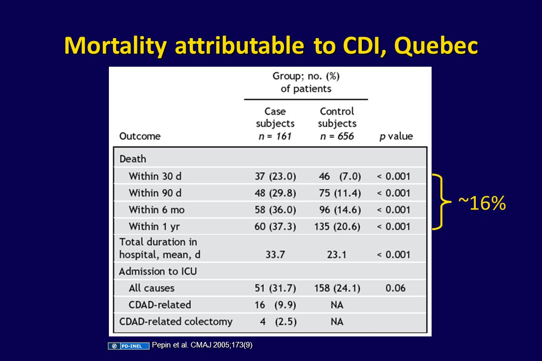 Mortality attributable to CDI, Quebec