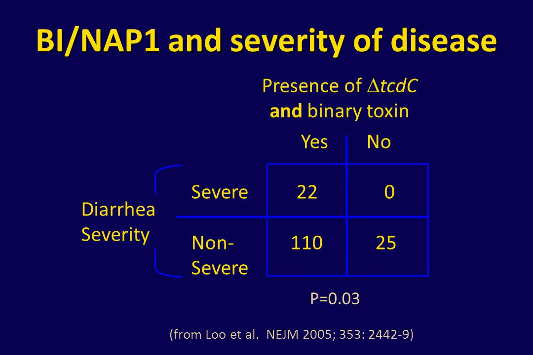 BI/NAP1 and severity of disease