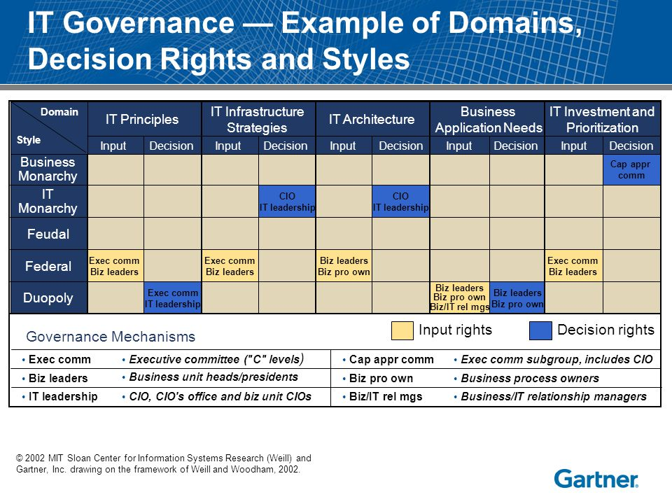 IT Governance — Example of Domains, Decision Rights and Styles