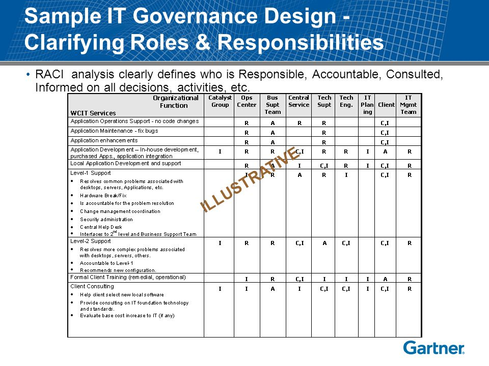 Sample IT Governance Design - Clarifying Roles & Responsibilities