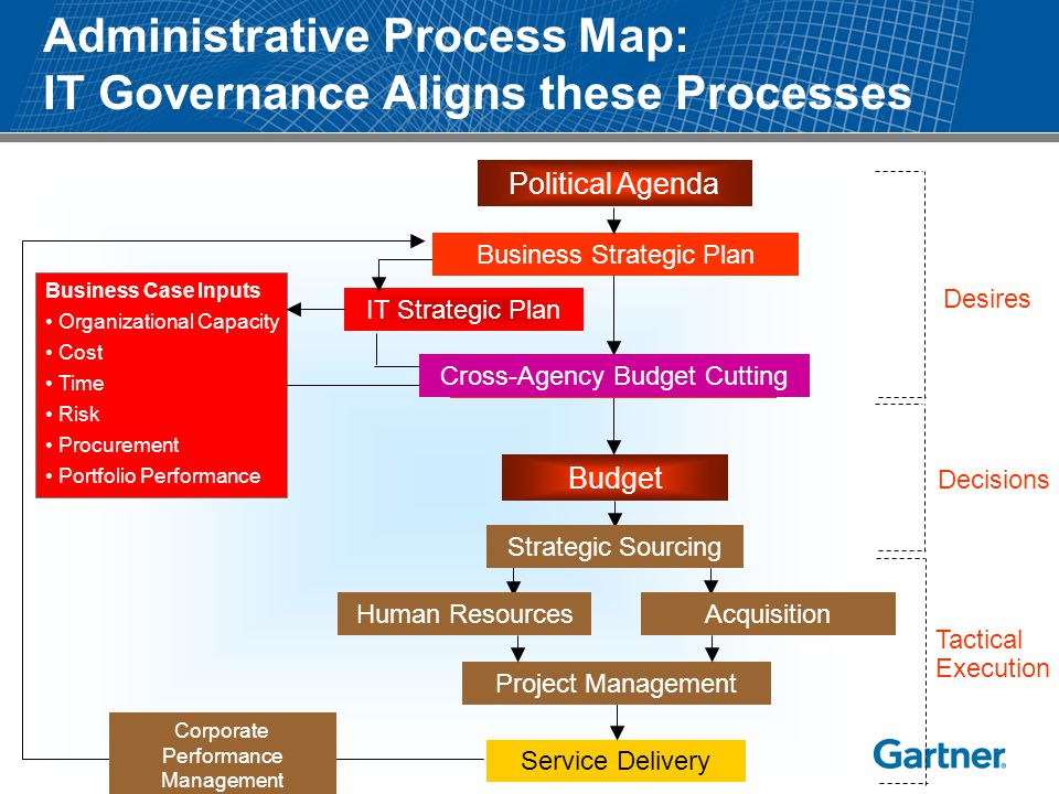 Administrative Process Map: IT Governance Aligns these Processes