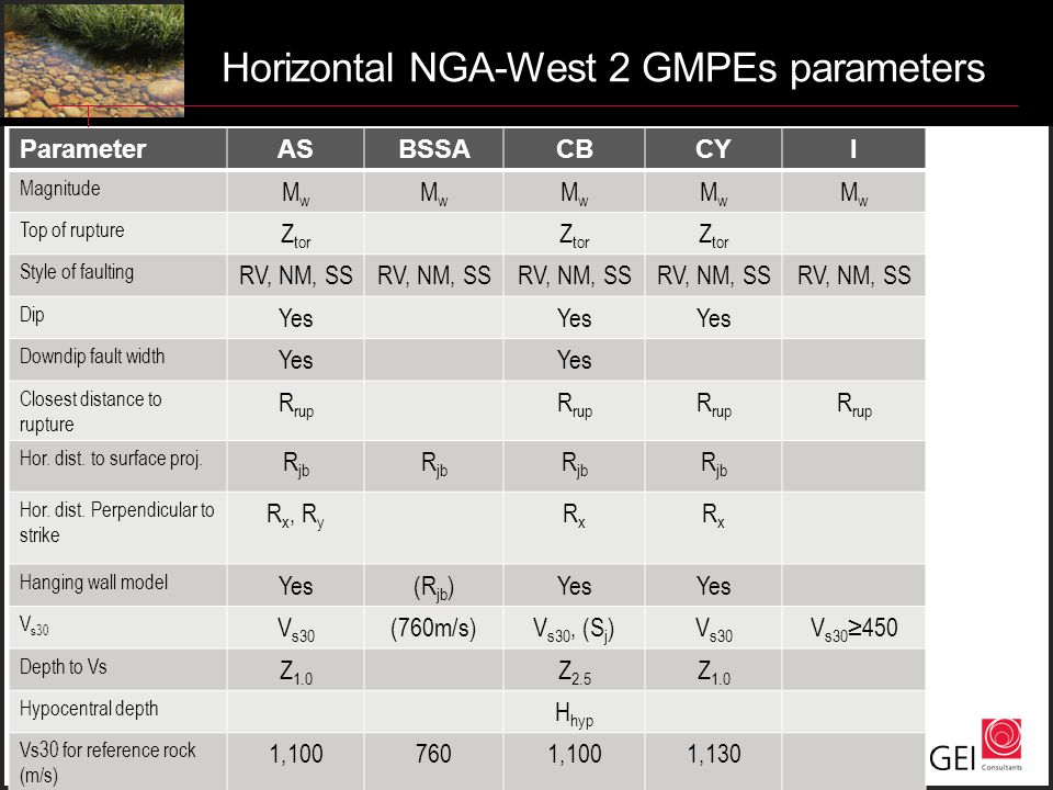 Horizontal NGA-West 2 GMPEs parameters