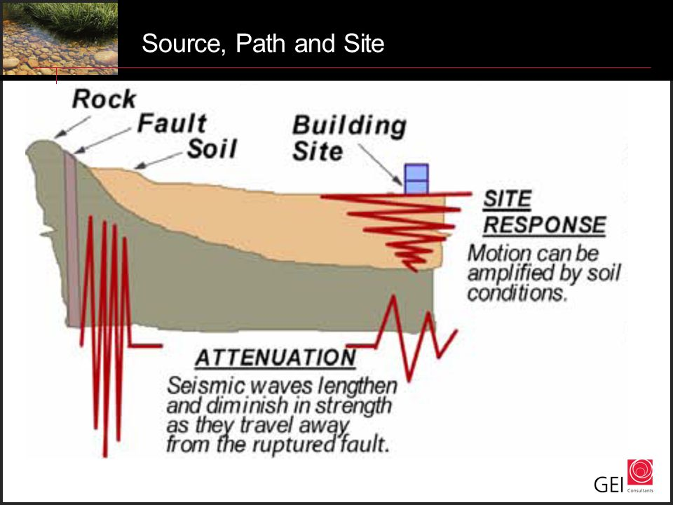 Source, Path and Site
