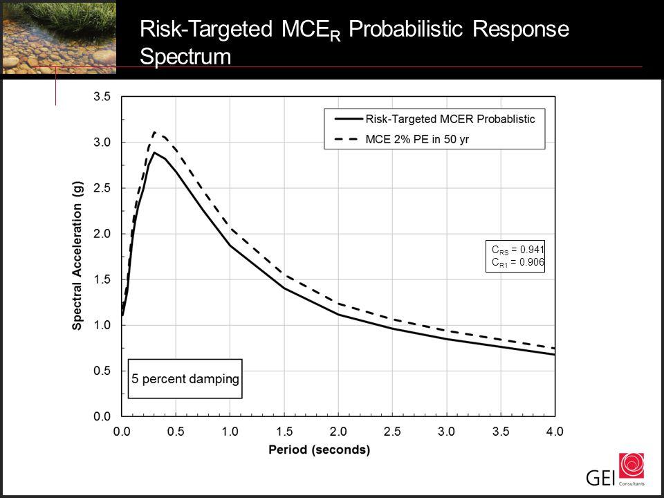 Risk-Targeted MCER Probabilistic Response Spectrum