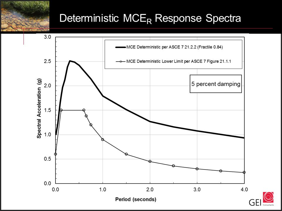 Deterministic MCER Response Spectra