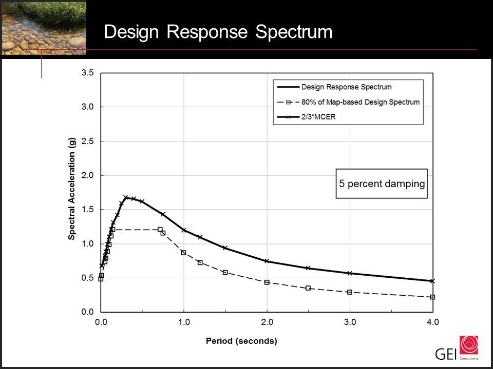 Design Response Spectrum