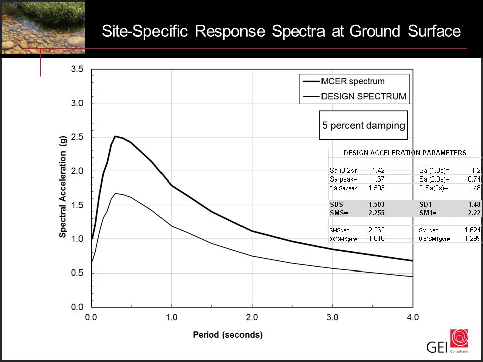 Site-Specific Response Spectra at Ground Surface