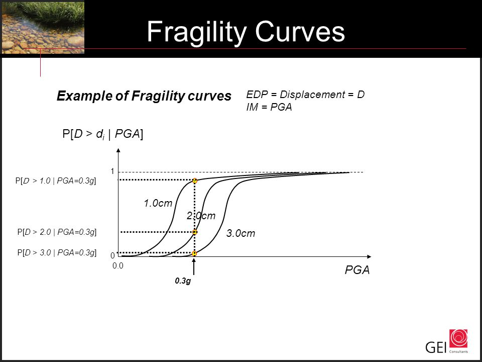 Fragility Curves Example of Fragility curves P[D > di | PGA] PGA