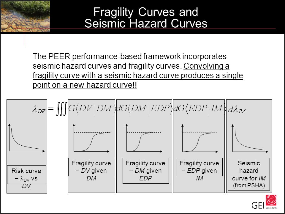 Fragility Curves and Seismic Hazard Curves