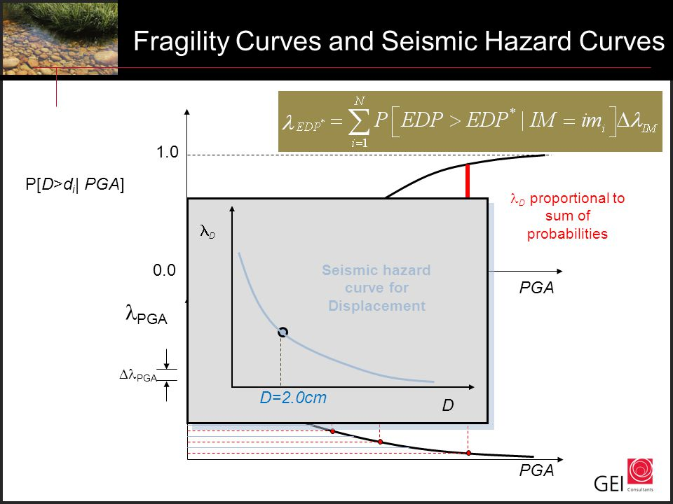 Seismic hazard curve for Displacement