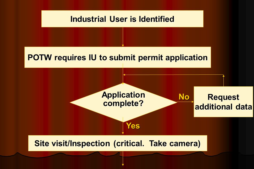 Industrial User is Identified