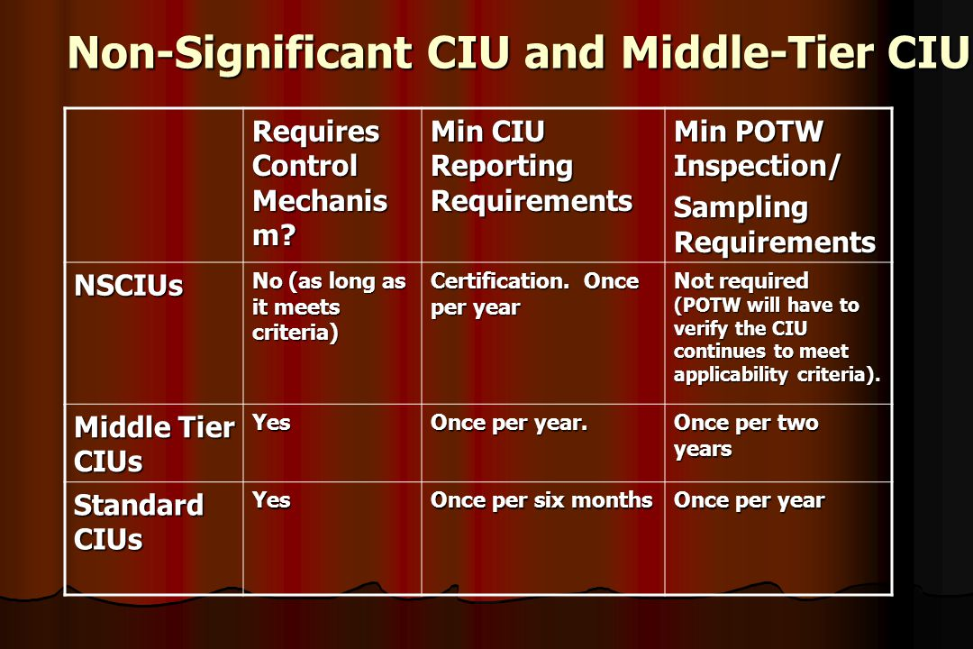 Non-Significant CIU and Middle-Tier CIU
