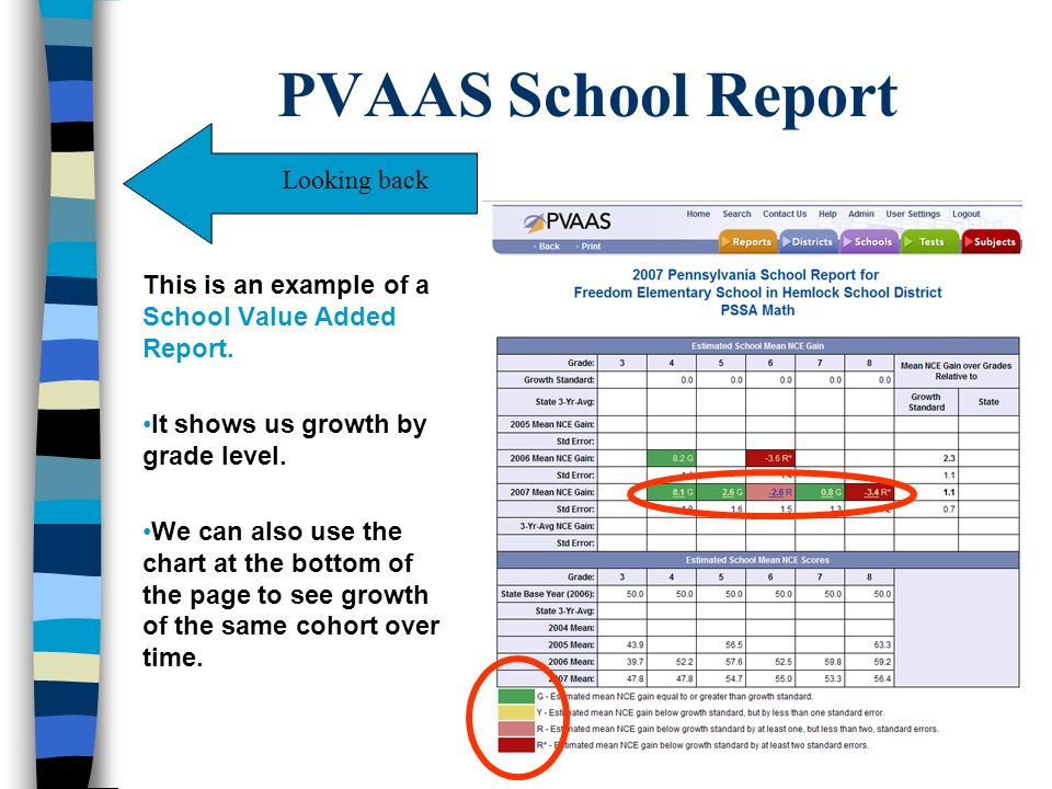 PVAAS School Report Looking back