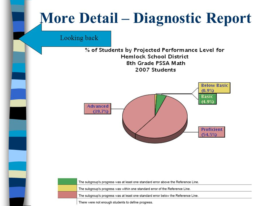 More Detail – Diagnostic Report