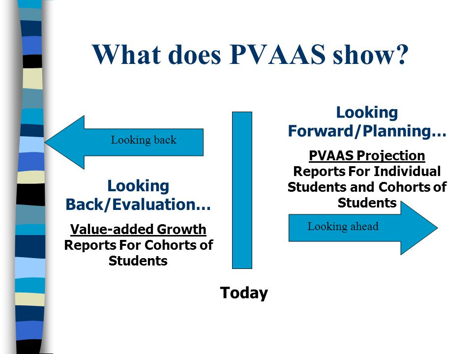 What does PVAAS show Looking Forward/Planning…