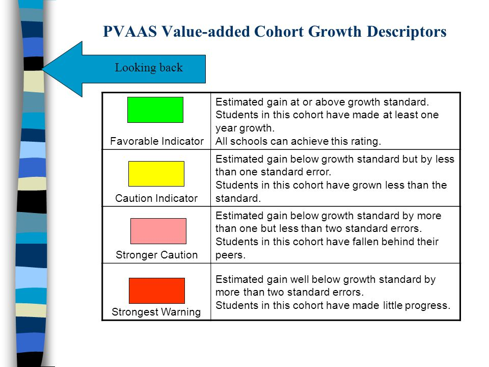 PVAAS Value-added Cohort Growth Descriptors