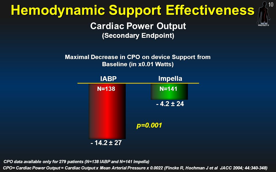Hemodynamic Support Effectiveness