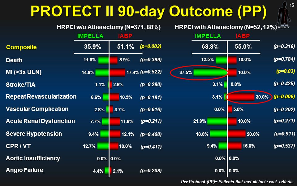 PROTECT II 90-day Outcome (PP)