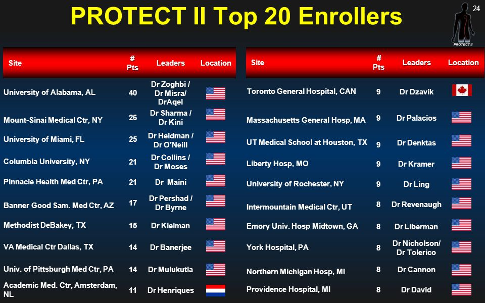 PROTECT II Top 20 Enrollers