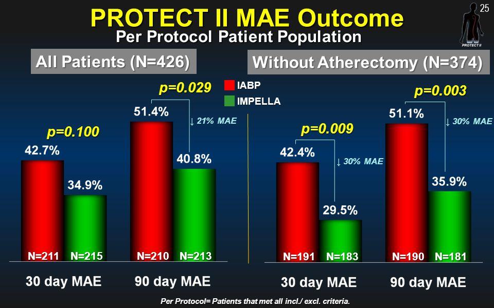 PROTECT II MAE Outcome Per Protocol Patient Population