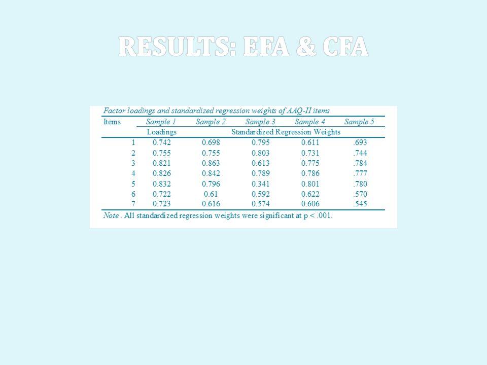 Results: EFA & CFA