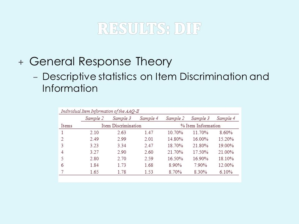 Results: DIF General Response Theory
