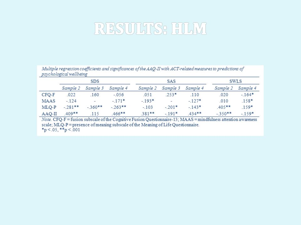 Results: hlm