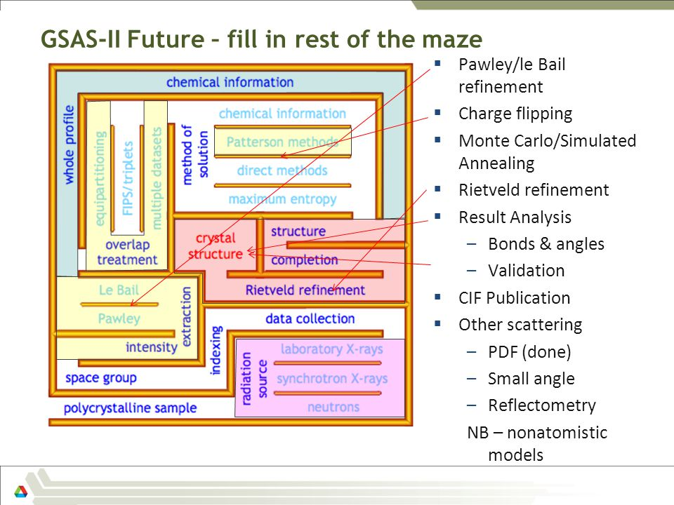 GSAS-II Future – fill in rest of the maze