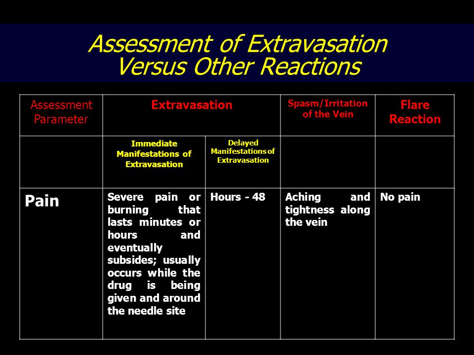 Assessment of Extravasation Versus Other Reactions