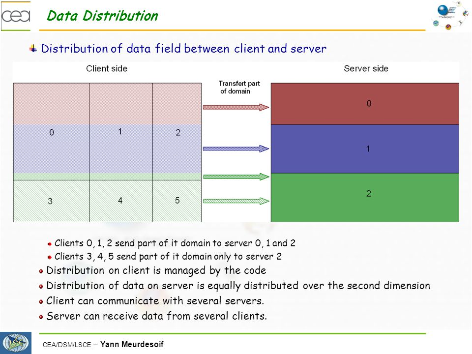 Data Distribution Distribution of data field between client and server