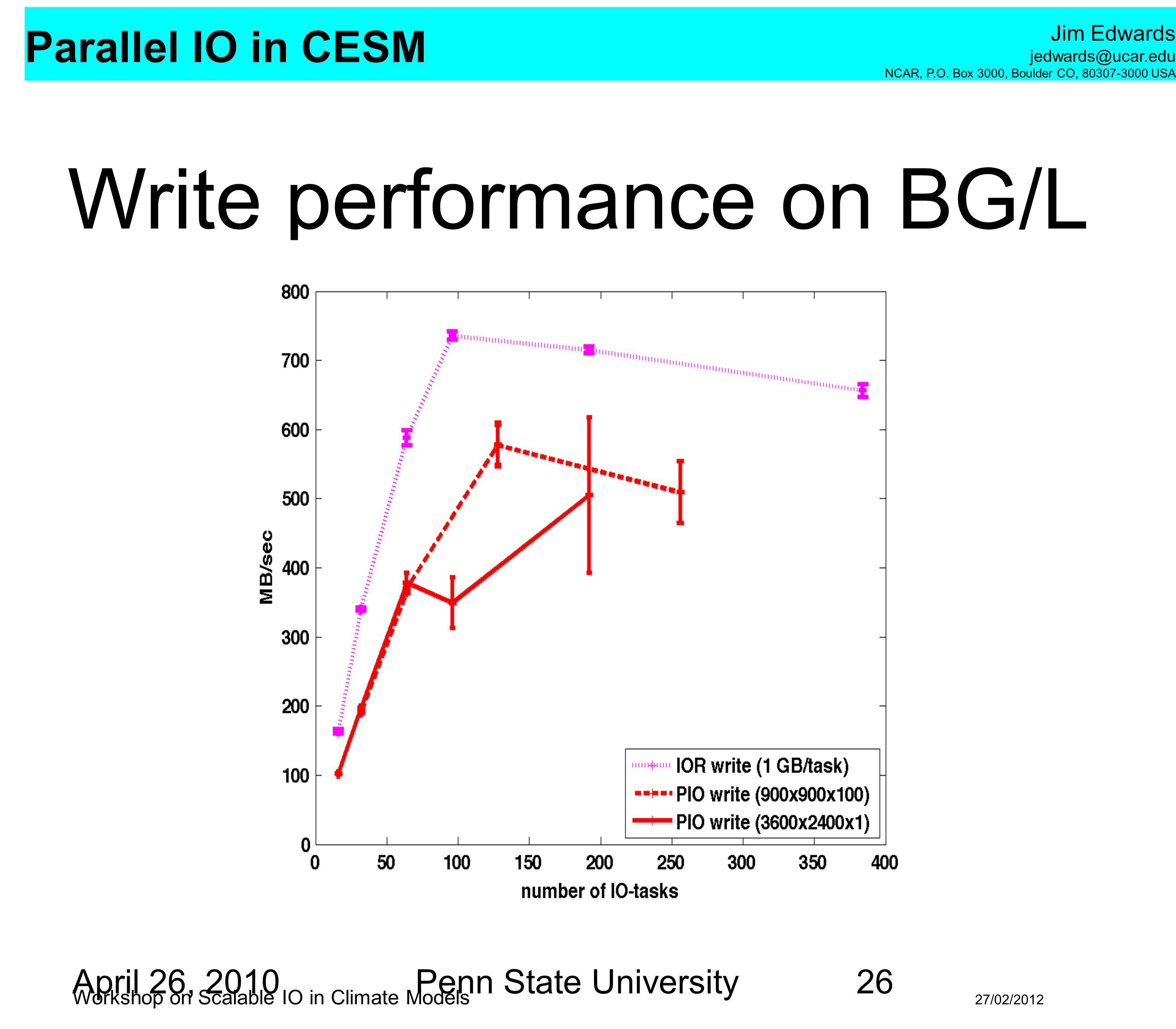 Write performance on BG/L