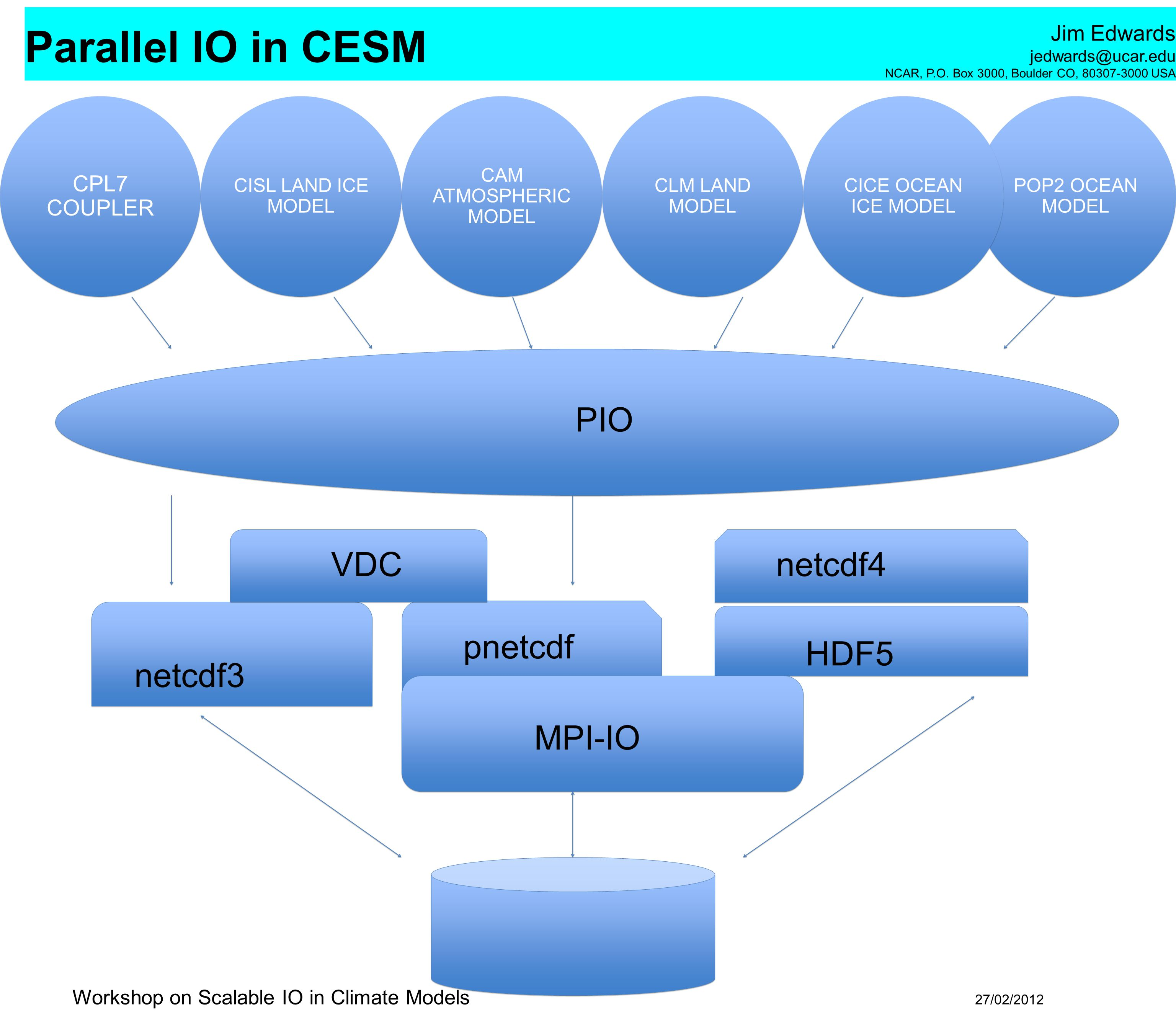 PIO VDC netcdf4 pnetcdf HDF5 netcdf3 MPI-IO CPL7 COUPLER
