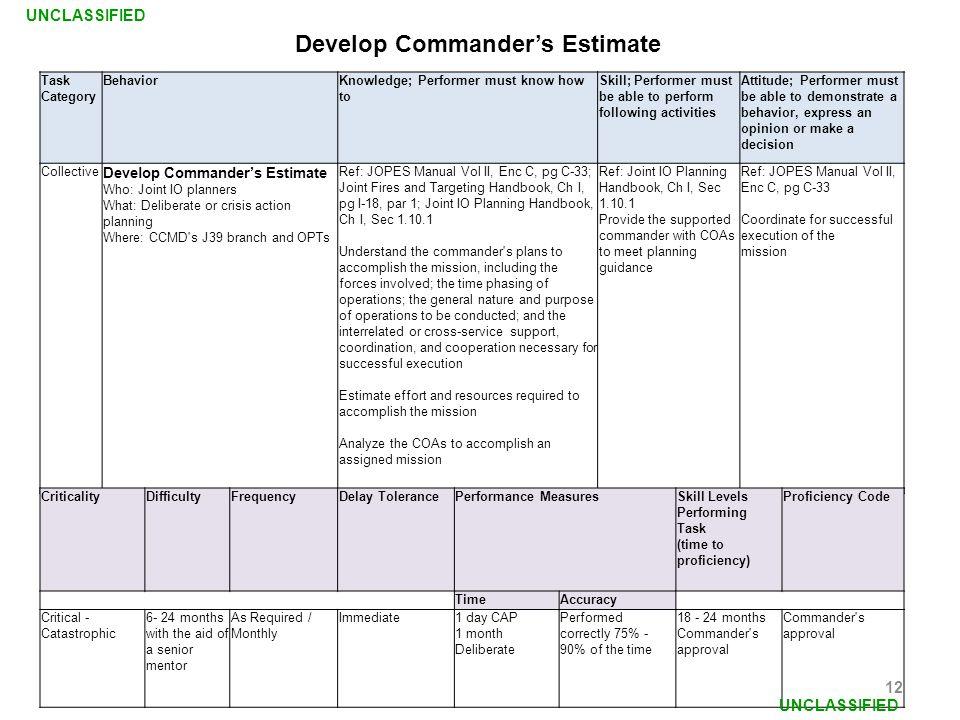 Develop Commander's Estimate