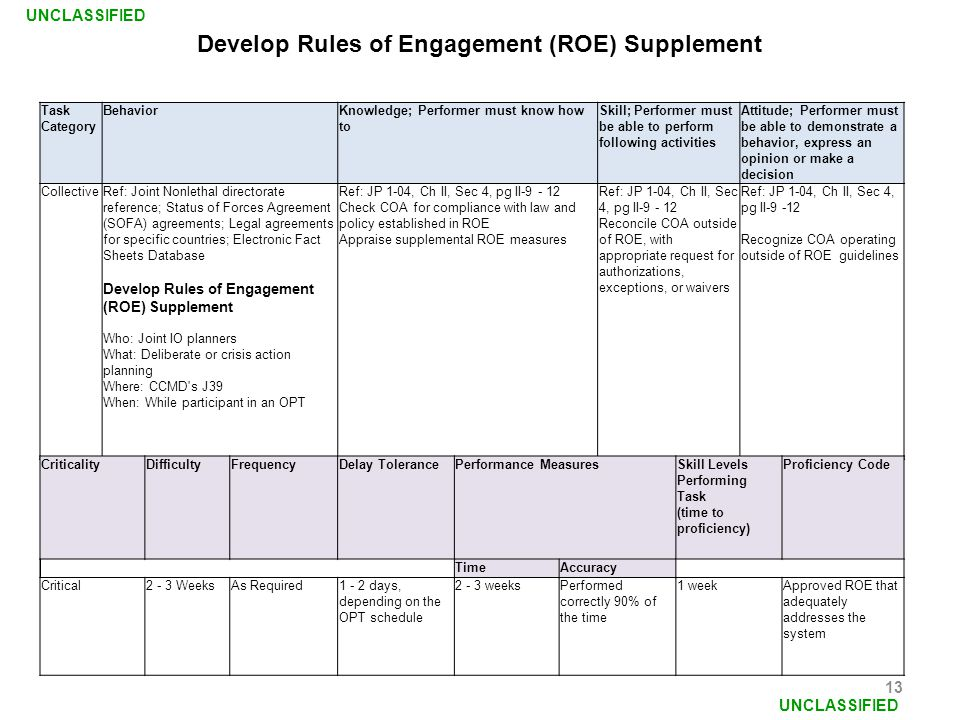 Develop Rules of Engagement (ROE) Supplement